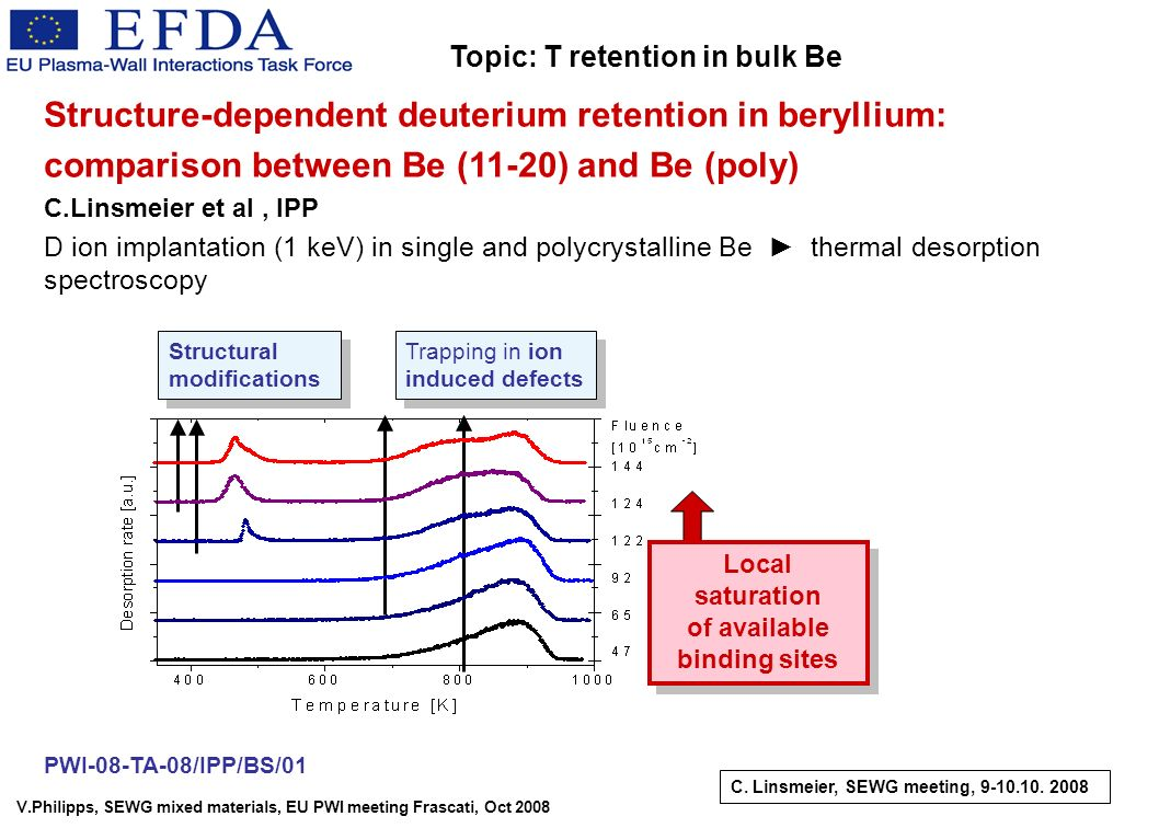 V.Philipps, SEWG mixed materials, EU PWI meeting Frascati, Oct 2008 Structure-dependent deuterium retention in beryllium: comparison between Be (11-20) and Be (poly) C.Linsmeier et al, IPP PWI-08-TA-08/IPP/BS/01 D ion implantation (1 keV) in single and polycrystalline Be thermal desorption spectroscopy Structural modifications Local saturation of available binding sites Local saturation of available binding sites Trapping in ion induced defects C.