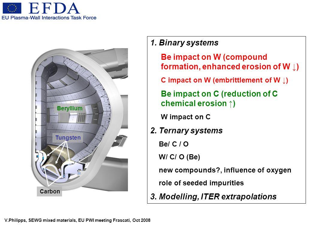 V.Philipps, SEWG mixed materials, EU PWI meeting Frascati, Oct 2008 Beryllium Tungsten Carbon 1.