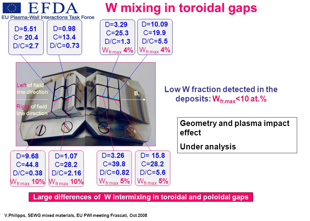 V.Philipps, SEWG mixed materials, EU PWI meeting Frascati, Oct 2008 Low W fraction detected in the deposits: W fr.max <10 at.% Large differences of W