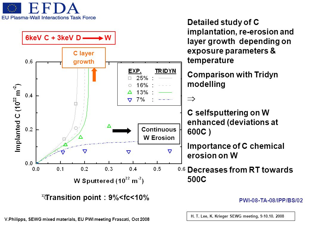 V.Philipps, SEWG mixed materials, EU PWI meeting Frascati, Oct 2008 Continuous W Erosion C layer growth 6keV C + 3keV D W Transition point : 9%<fc<10% Detailed study of C implantation, re-erosion and layer growth depending on exposure parameters & temperature Comparison with Tridyn modelling C selfsputtering on W enhanced (deviations at 600C ) Importance of C chemical erosion on W Decreases from RT towards 500C H.