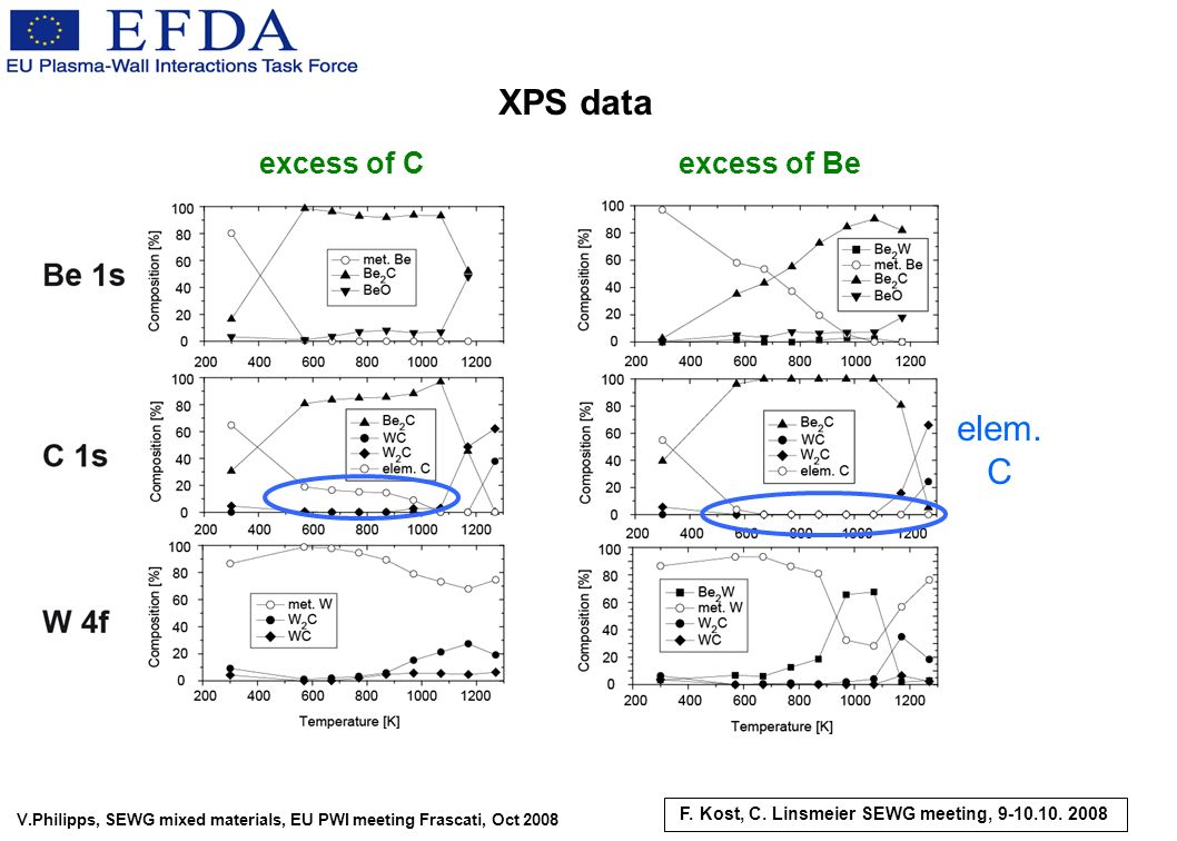 V.Philipps, SEWG mixed materials, EU PWI meeting Frascati, Oct 2008 elem. C excess of Cexcess of Be XPS data F. Kost, C. Linsmeier SEWG meeting, 9-10.