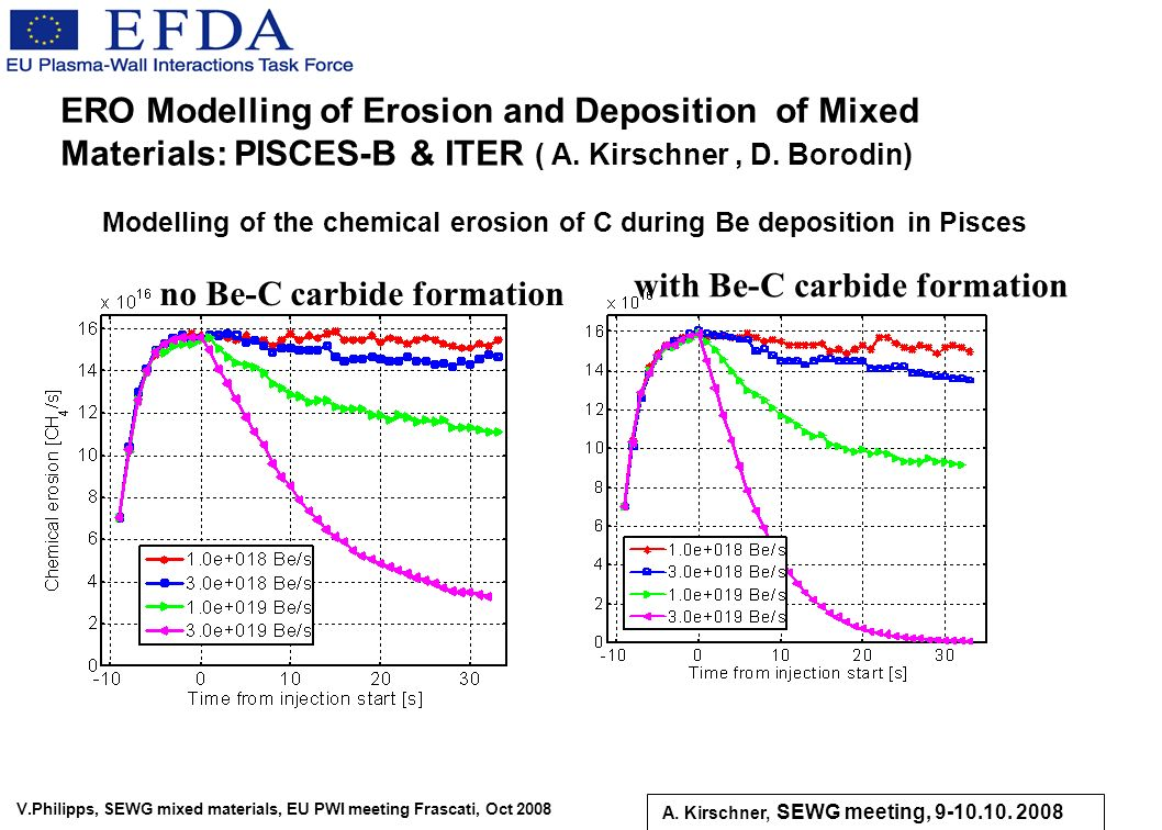 V.Philipps, SEWG mixed materials, EU PWI meeting Frascati, Oct 2008 ERO Modelling of Erosion and Deposition of Mixed Materials: PISCES-B & ITER ( A. K
