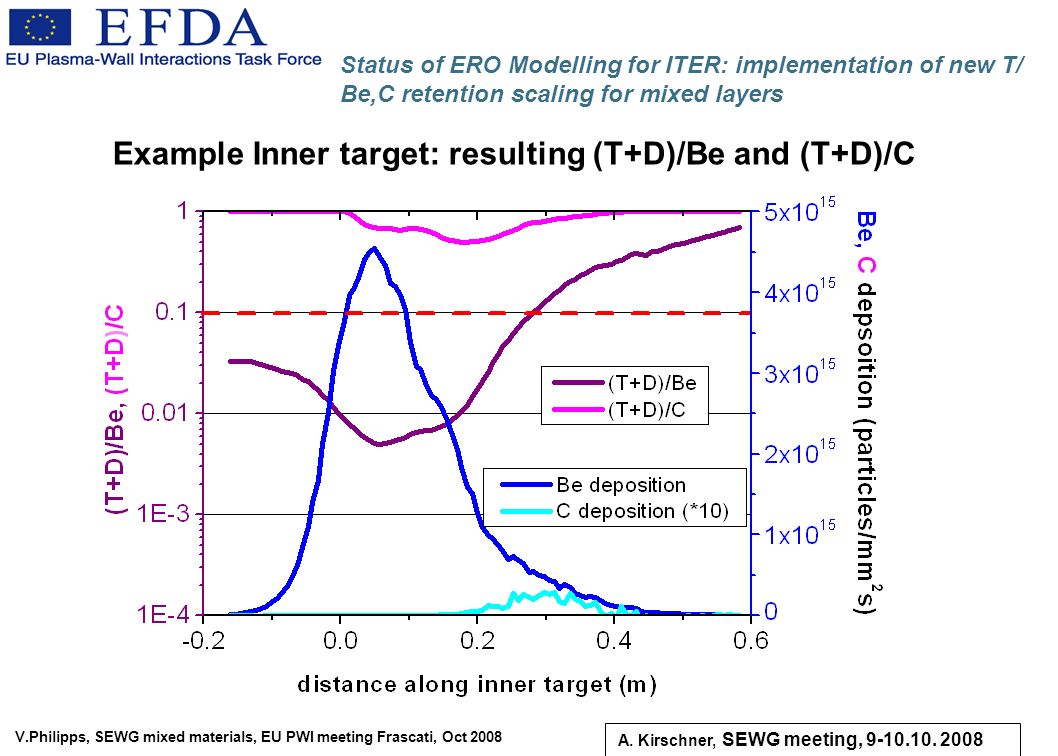 V.Philipps, SEWG mixed materials, EU PWI meeting Frascati, Oct 2008 Status of ERO Modelling for ITER: implementation of new T/ Be,C retention scaling