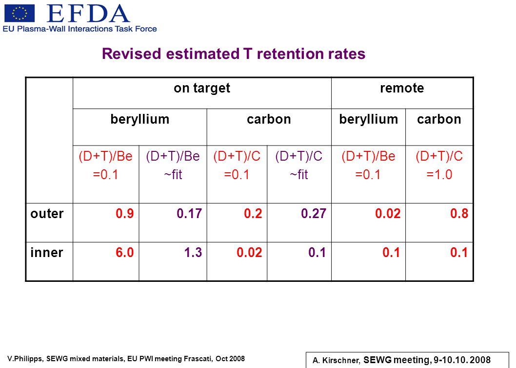 V.Philipps, SEWG mixed materials, EU PWI meeting Frascati, Oct 2008 on targetremote berylliumcarbonberylliumcarbon (D+T)/Be =0.1 (D+T)/Be ~fit (D+T)/C
