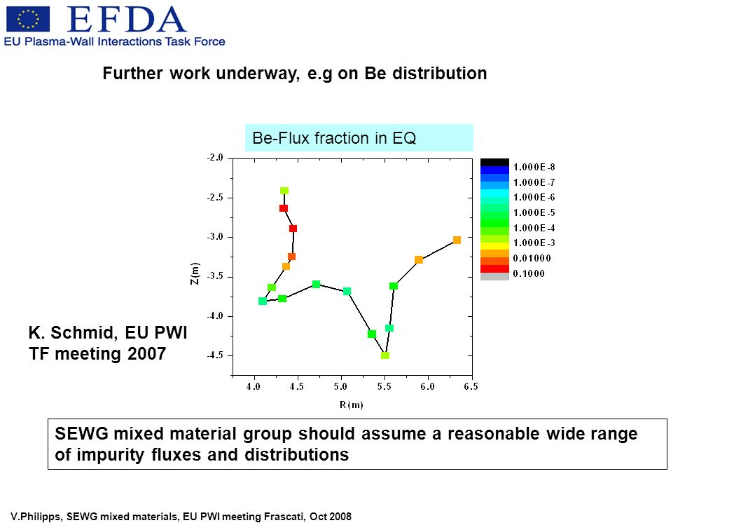 V.Philipps, SEWG mixed materials, EU PWI meeting Frascati, Oct 2008 Be-Flux fraction in EQ Further work underway, e.g on Be distribution K. Schmid, EU
