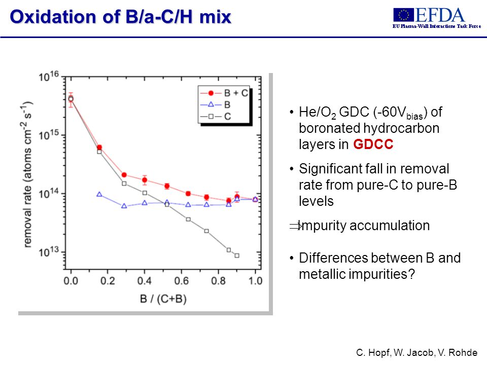 Oxidation of B/a-C/H mix C. Hopf, W. Jacob, V. Rohde He/O 2 GDC (-60V bias ) of boronated hydrocarbon layers in GDCC Significant fall in removal rate