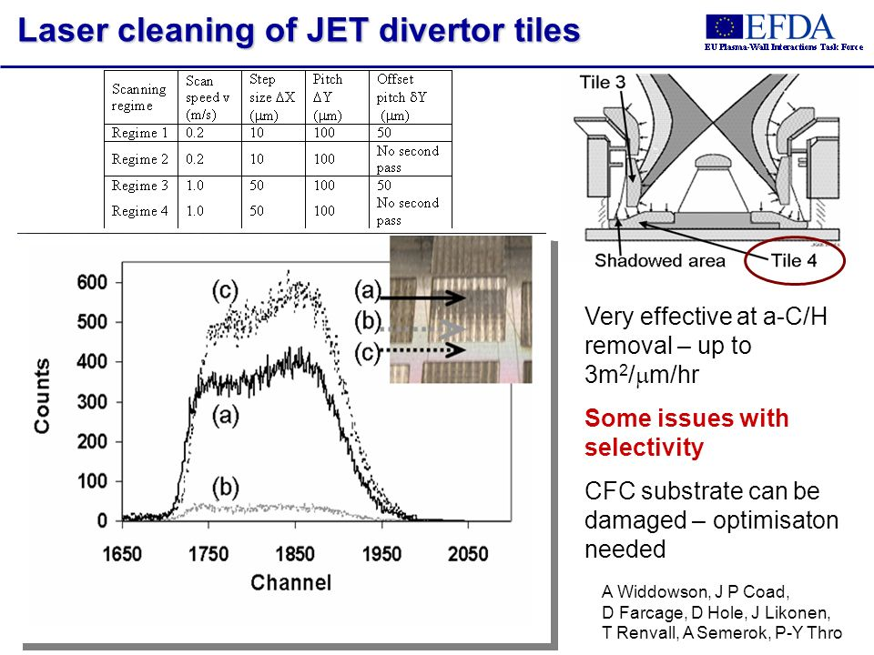 Laser cleaning of JET divertor tiles A Widdowson, J P Coad, D Farcage, D Hole, J Likonen, T Renvall, A Semerok, P-Y Thro Very effective at a-C/H remov