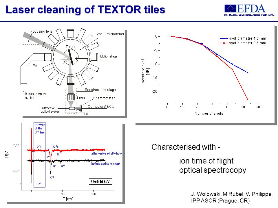 Laser cleaning of TEXTOR tiles J. Wolowski, M Rubel, V. Philipps, IPP ASCR (Prague, CR) Characterised with - ion time of flight optical spectrocopy