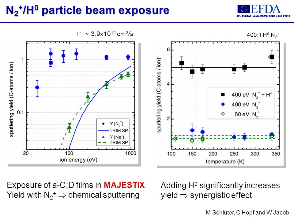 + ~ 3:9x10 12 cm 2 /s 400:1 H 0 :N 2 + M Schlüter, C Hopf and W Jacob N 2 + /H 0 particle beam exposure Exposure of a-C:D films in MAJESTIX Yield with