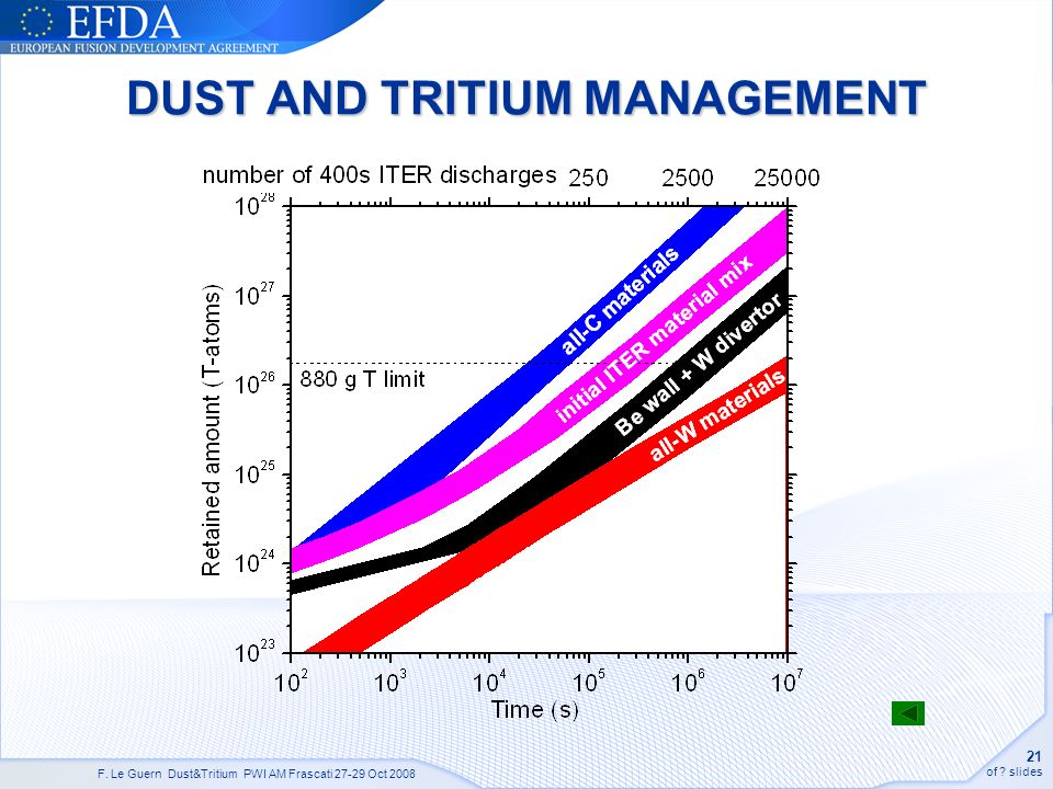 F. Le Guern Dust&Tritium PWI AM Frascati 27-29 Oct 2008 21 of slides DUST AND TRITIUM MANAGEMENT