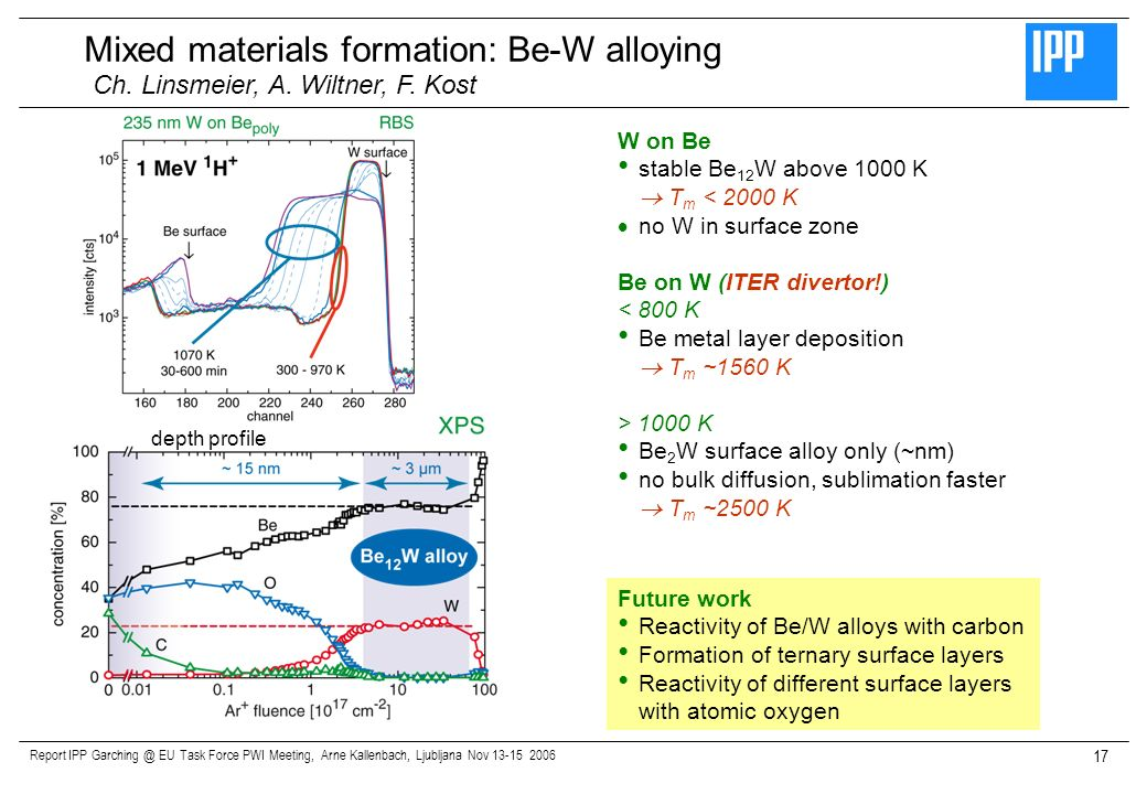 Report IPP Garching @ EU Task Force PWI Meeting, Arne Kallenbach, Ljubljana Nov 13-15 2006 17 Mixed materials formation: Be-W alloying W on Be stable