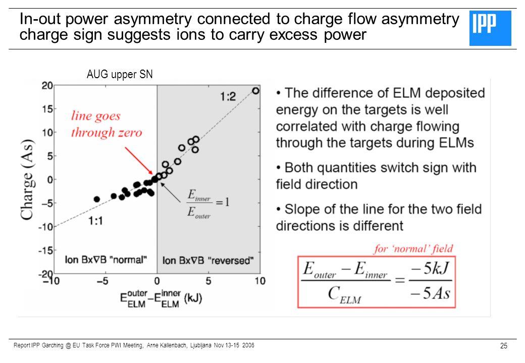 Report IPP Garching @ EU Task Force PWI Meeting, Arne Kallenbach, Ljubljana Nov 13-15 2006 25 In-out power asymmetry connected to charge flow asymmetr
