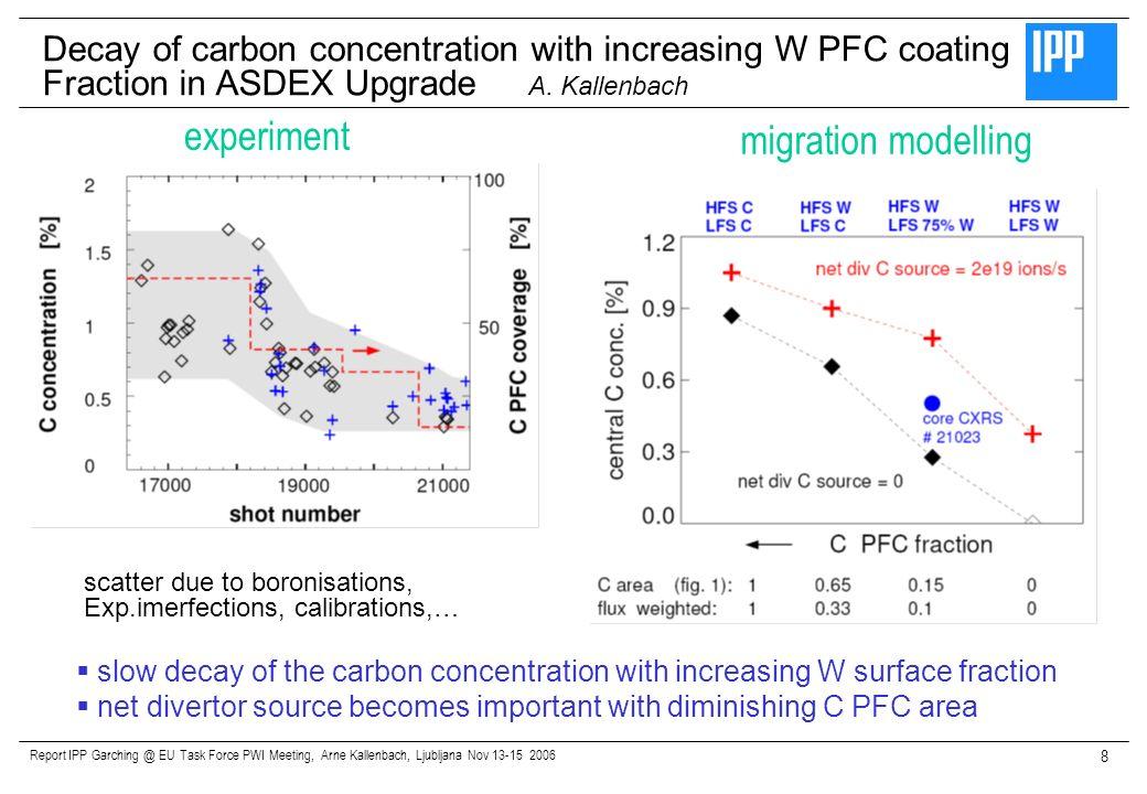 Report IPP Garching @ EU Task Force PWI Meeting, Arne Kallenbach, Ljubljana Nov 13-15 2006 8 Decay of carbon concentration with increasing W PFC coati