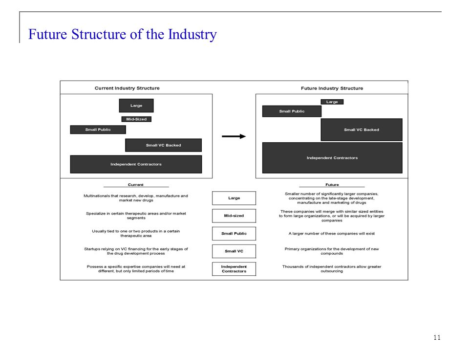 11 Future Structure of the Industry