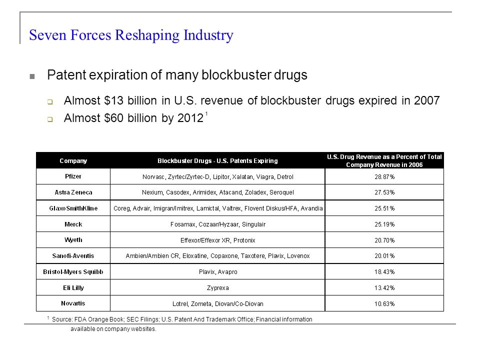 Patent expiration of many blockbuster drugs Almost $13 billion in U.S.