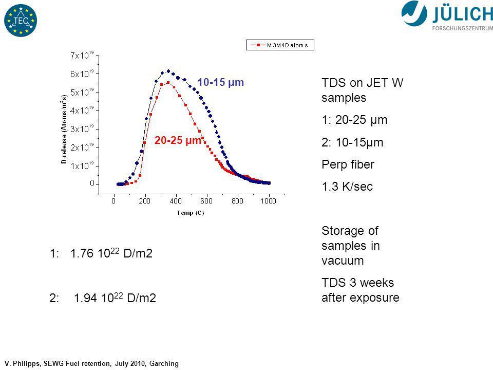 No 13 V. Philipps, SEWG Fuel retention, July 2010, Garching TDS on JET W samples 1: 20-25 μm 2: 10-15μm Perp fiber 1.3 K/sec Storage of samples in vac
