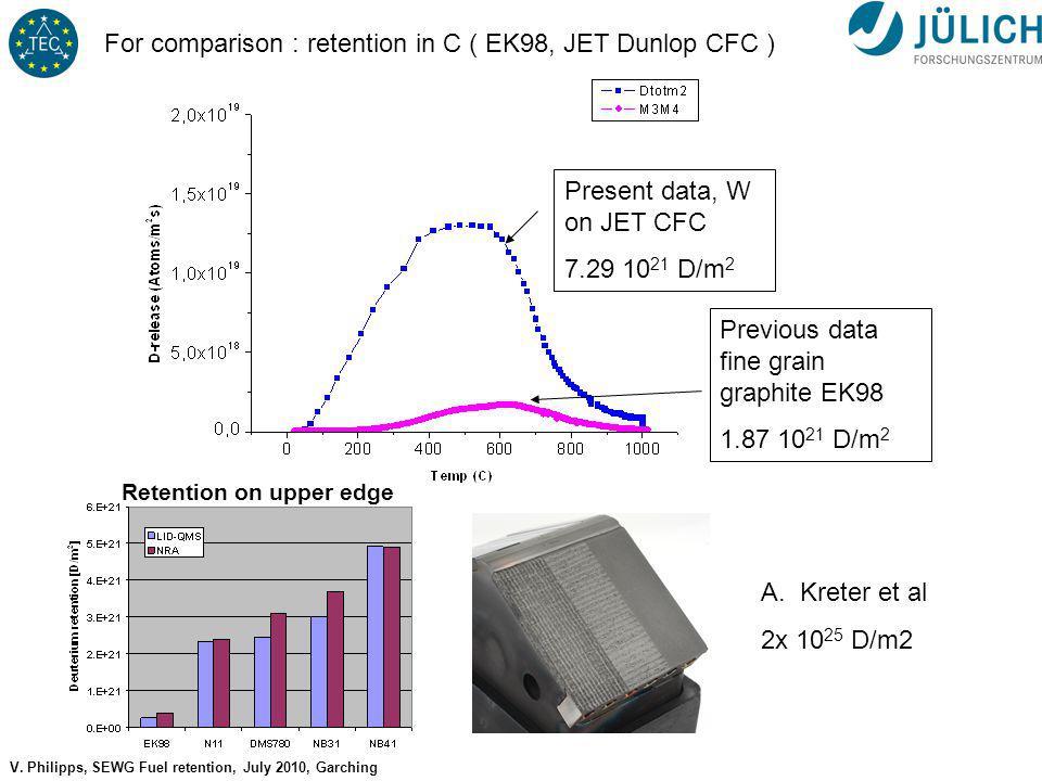 No 14 V. Philipps, SEWG Fuel retention, July 2010, Garching Present data, W on JET CFC 7.29 10 21 D/m 2 Previous data fine grain graphite EK98 1.87 10