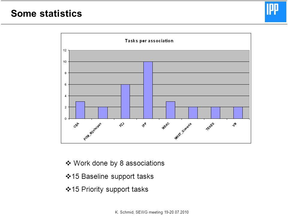 K. Schmid, SEWG meeting 19-20.07.2010 Some statistics Work done by 8 associations 15 Baseline support tasks 15 Priority support tasks