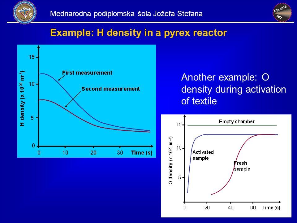 Another example: O density during activation of textile Example: H density in a pyrex reactor Mednarodna podiplomska šola Jožefa Stefana