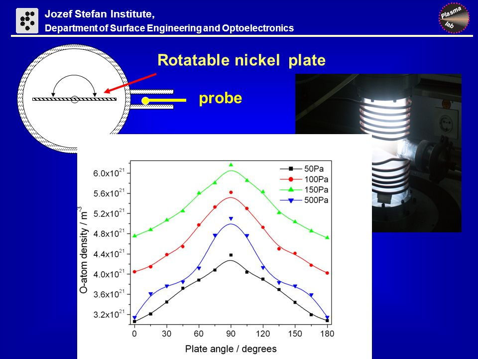 Jozef Stefan Institute, Department of Surface Engineering and Optoelectronics Rotatable nickel plate 90 o 180 o probe