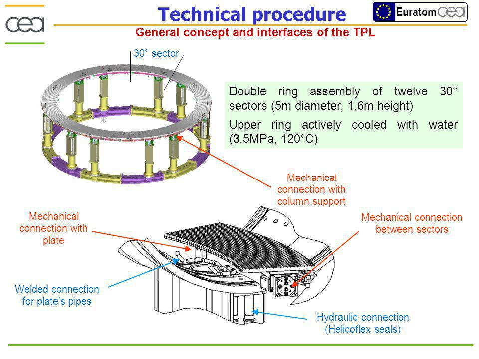 Euratom Double ring assembly of twelve 30° sectors (5m diameter, 1.6m height) Upper ring actively cooled with water (3.5MPa, 120°C) Hydraulic connection (Helicoflex seals) Mechanical connection between sectors Welded connection for plates pipes Mechanical junctions with columns support 30° sector Mechanical connection with plate Mechanical connection with column support Technical procedure General concept and interfaces of the TPL