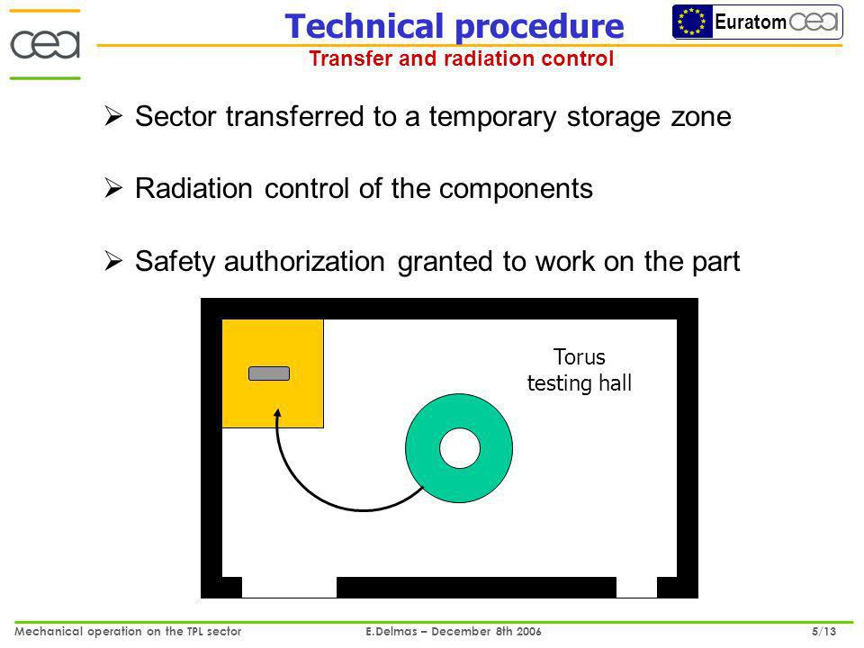 Euratom Mechanical operation on the TPL sector E.Delmas – December 8th 2006 5/13 Torus testing hall Technical procedure Transfer and radiation control