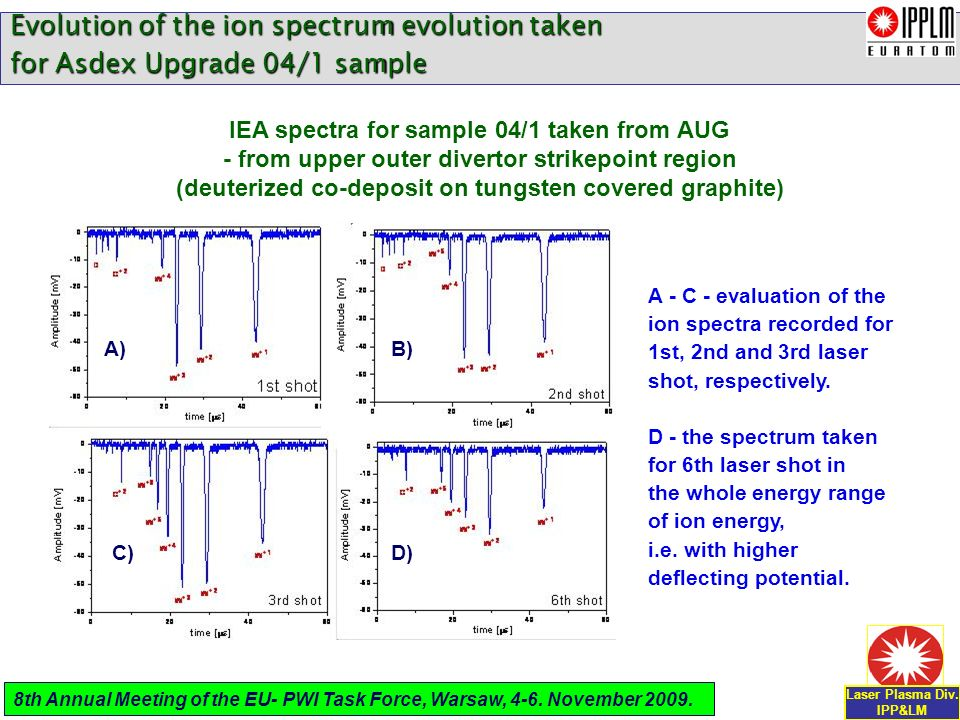 Evolution of the ion spectrum evolution taken for Asdex Upgrade 04/1 sample A - C - evaluation of the ion spectra recorded for 1st, 2nd and 3rd laser shot, respectively.