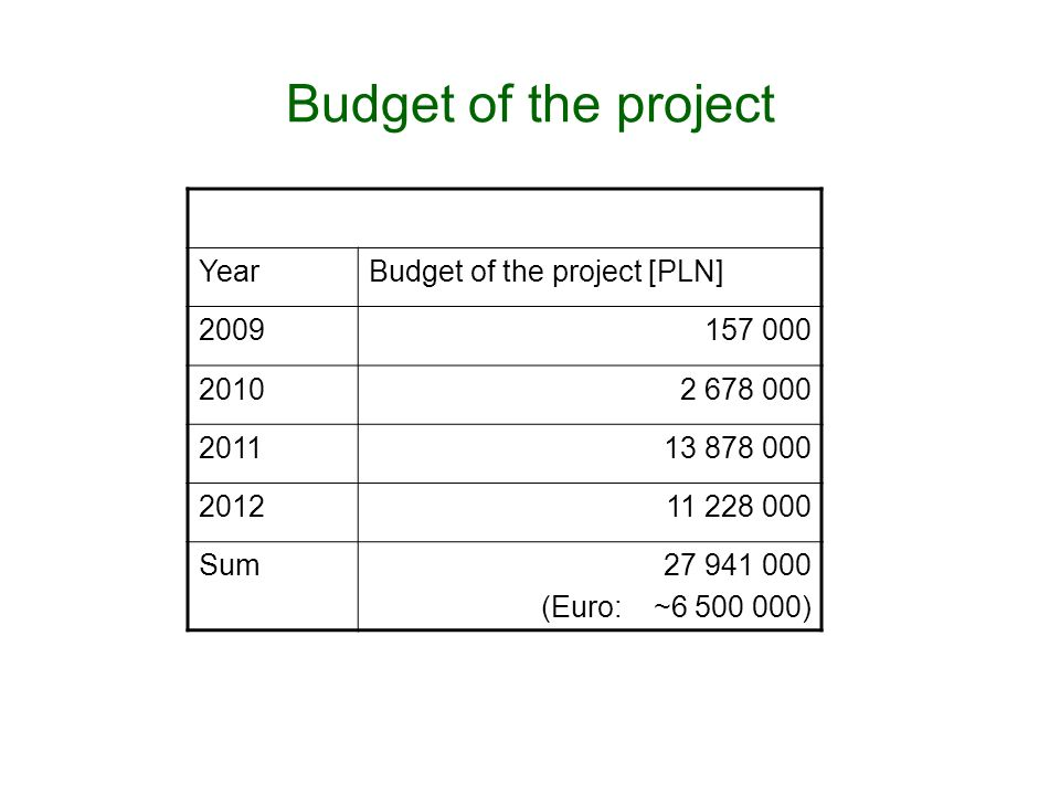Budget of the project YearBudget of the project [PLN] 2009157 000 20102 678 000 201113 878 000 201211 228 000 Sum27 941 000 (Euro: ~6 500 000)