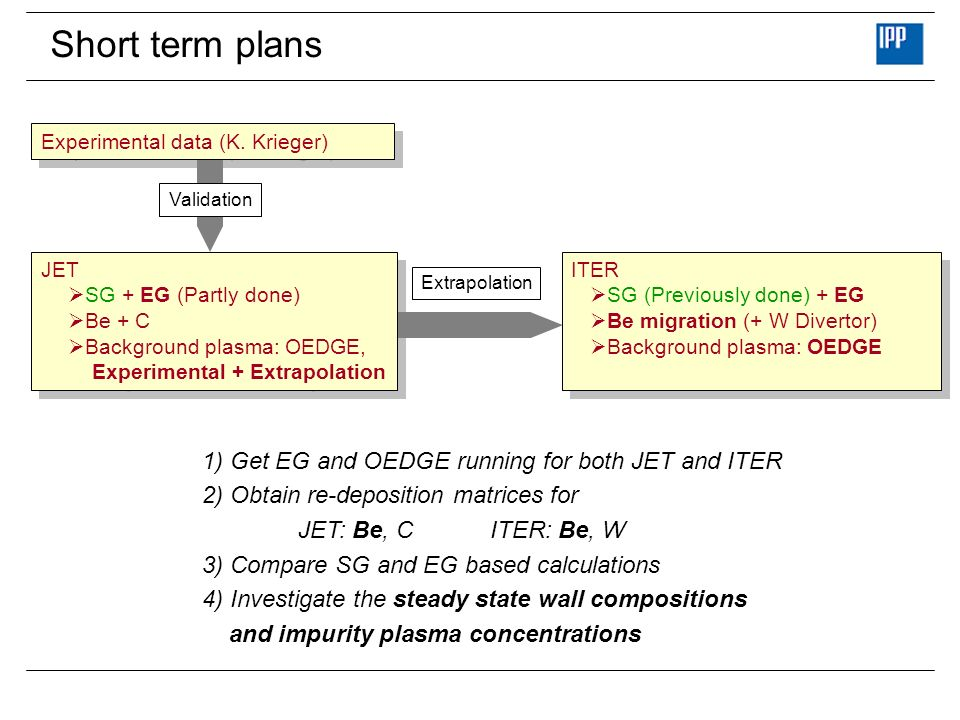 Short term plans 1) Get EG and OEDGE running for both JET and ITER 2) Obtain re-deposition matrices for JET: Be, C ITER: Be, W 3) Compare SG and EG ba
