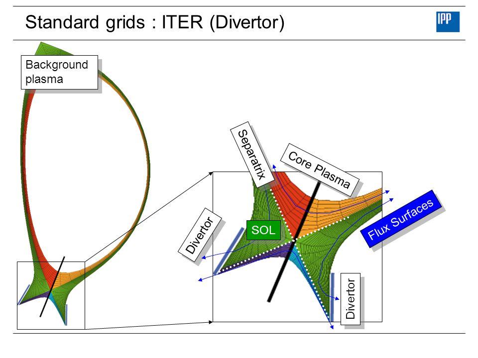 Standard grids : ITER (Divertor) Core Plasma SOL Flux Surfaces Separatrix Divertor Unrolled data structure: Core Plasma Flux Surfaces Divertor Separat