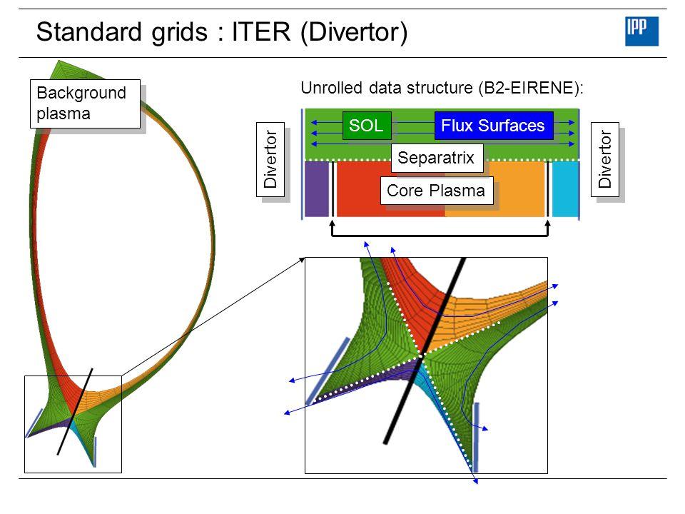 Standard grids : ITER (Divertor) Background plasma Background plasma Core Plasma SOL Flux Surfaces Separatrix Divertor Unrolled data structure (B2-EIR