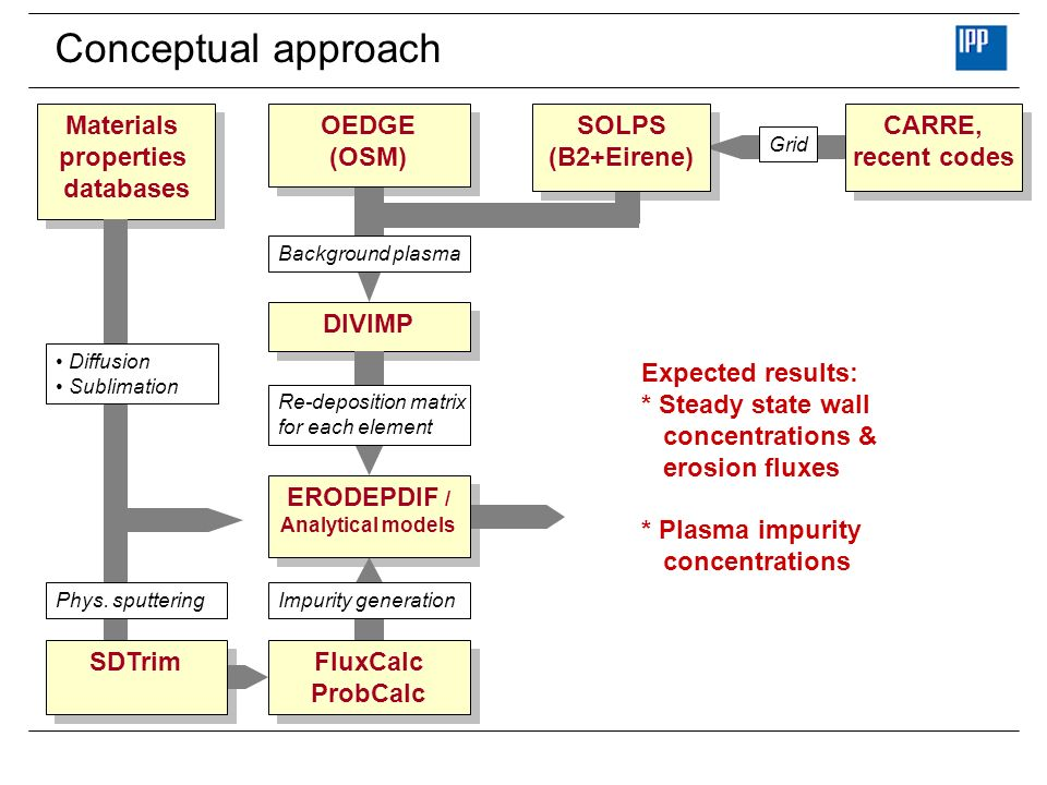 Conceptual approach DIVIMP Materials properties databases Materials properties databases Expected results: * Steady state wall concentrations & erosio