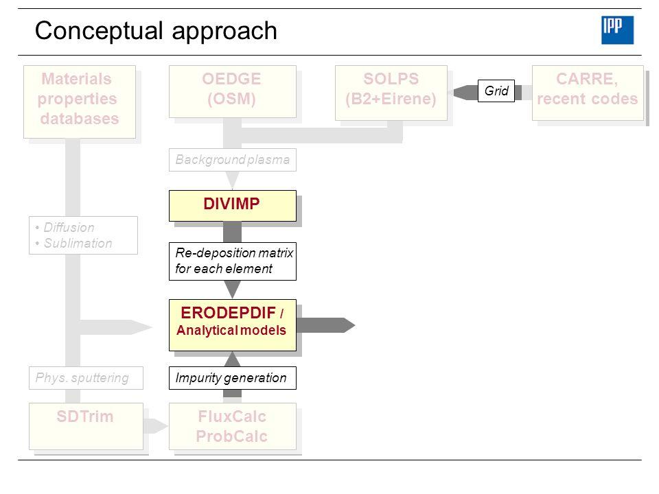 Conceptual approach DIVIMP Materials properties databases Materials properties databases Re-deposition matrix for each element Background plasma Diffu