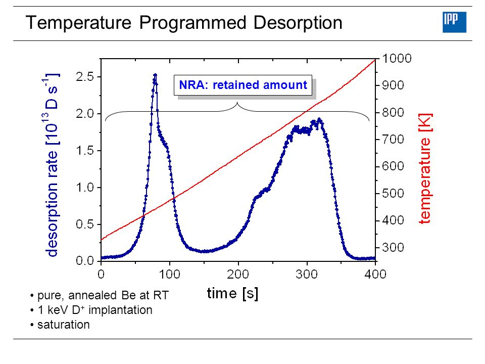 Temperature Programmed Desorption pure, annealed Be at RT 1 keV D + implantation saturation NRA: retained amount