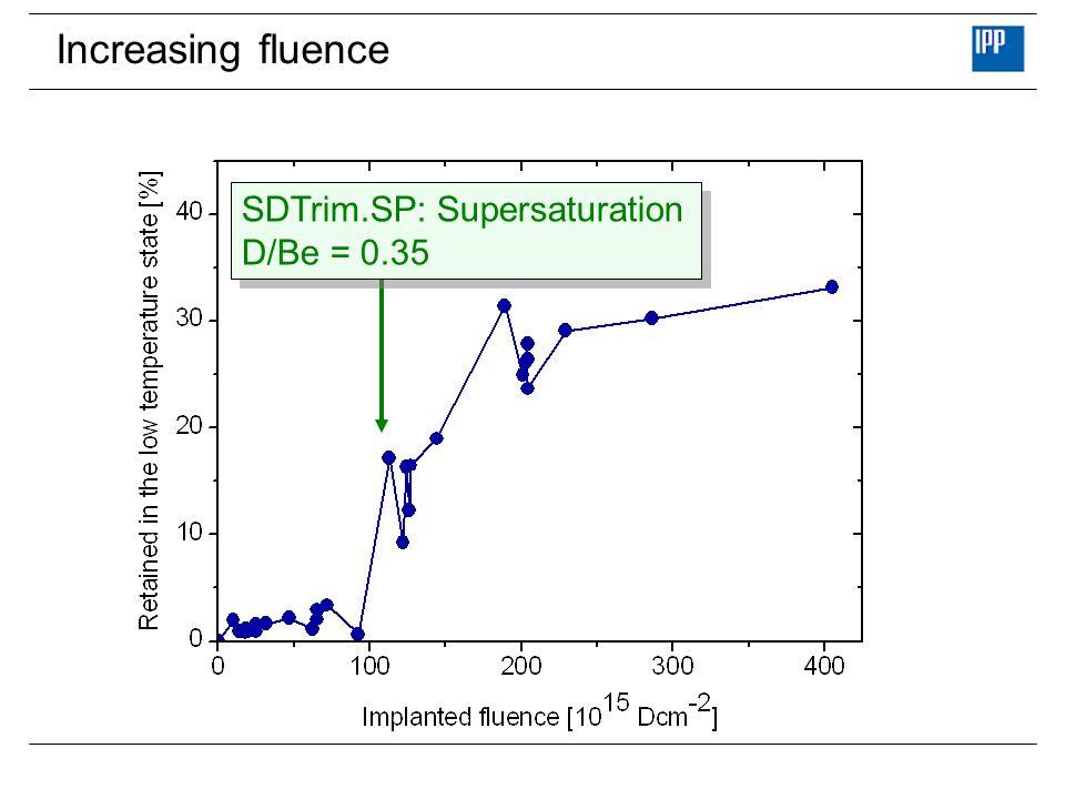 Increasing fluence SDTrim.SP: Supersaturation D/Be = 0.35 SDTrim.SP: Supersaturation D/Be = 0.35