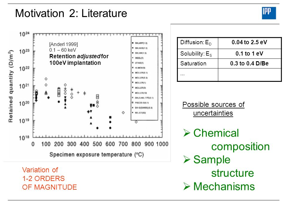 Motivation 2: Literature Diffusion: E D 0.04 to 2.5 eV Solubility: E S 0.1 to 1 eV Saturation0.3 to 0.4 D/Be... [Anderl 1999] 0.1 – 60 keV Retention a