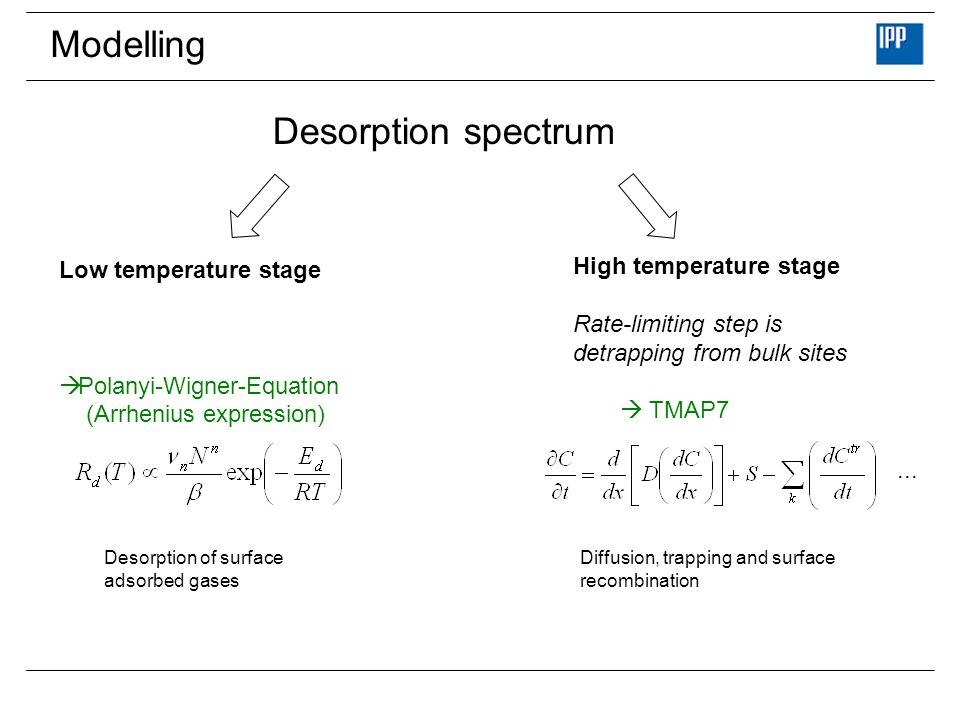 Modelling Low temperature stage Polanyi-Wigner-Equation (Arrhenius expression) High temperature stage Rate-limiting step is detrapping from bulk sites