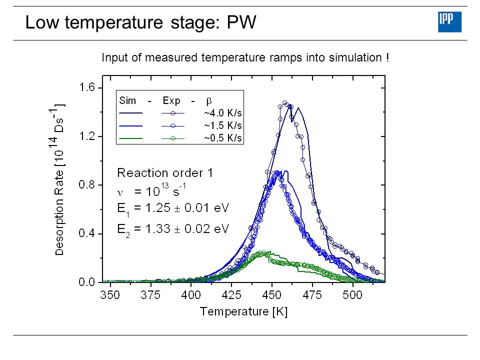 Low temperature stage: PW Input of measured temperature ramps into simulation !
