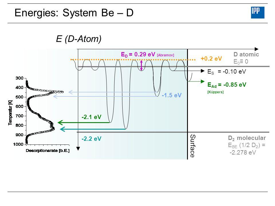 Energies: System Be – D E S = -0.10 eV D atomic E 0 0 E Ad = -0.85 eV [Küppers] D 2 molecular E BE (1/2 D 2 ) = -2.278 eV Surface -2.1 eV -2.2 eV E D