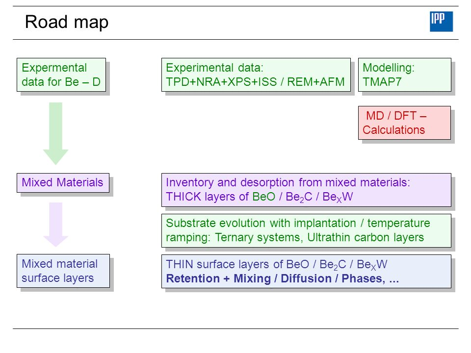 Road map Substrate evolution with implantation / temperature ramping: Ternary systems, Ultrathin carbon layers Experimental data: TPD+NRA+XPS+ISS / RE