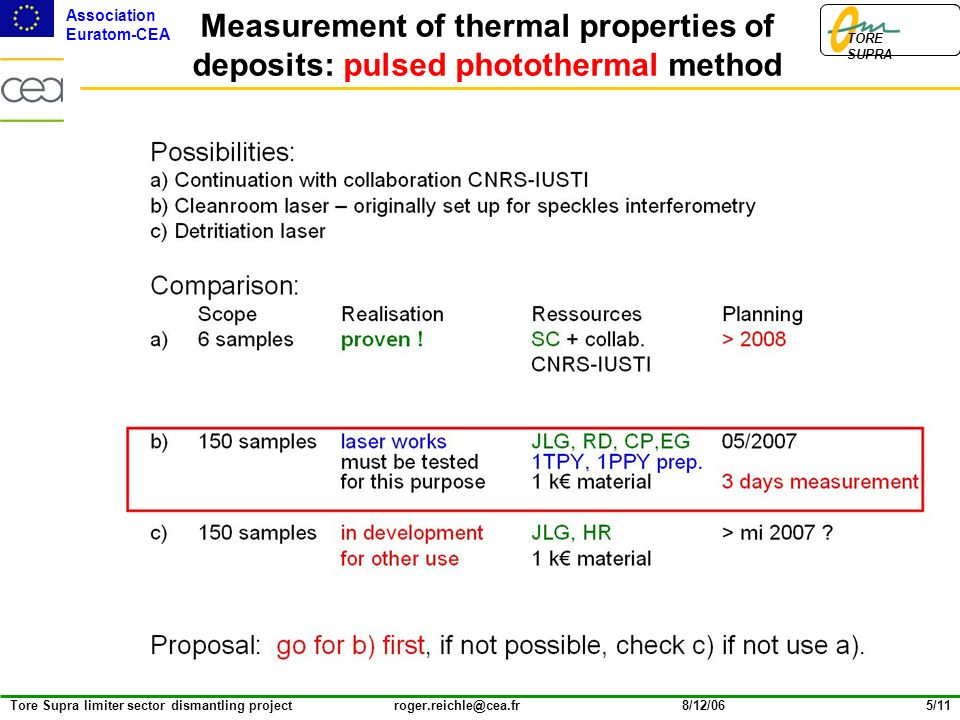 Association Euratom-CEA TORE SUPRA Tore Supra limiter sector dismantling project roger.reichle@cea.fr8/12/065/11 Measurement of thermal properties of deposits: pulsed photothermal method Possibilities: a) Continuation with collaboration CNRS-IUSTI b) Cleanroom laser – originally set up for speckles interferometry c) Detritiation laser Comparison: ScopeRealisationRessources Planning a) 6 samplesproven !SC + collab.> 2008 CNRS-IUSTI b)150 sampleslaser worksJLG, RD, CP,EG05/2007 must be tested1TPY, 1PPY prep.