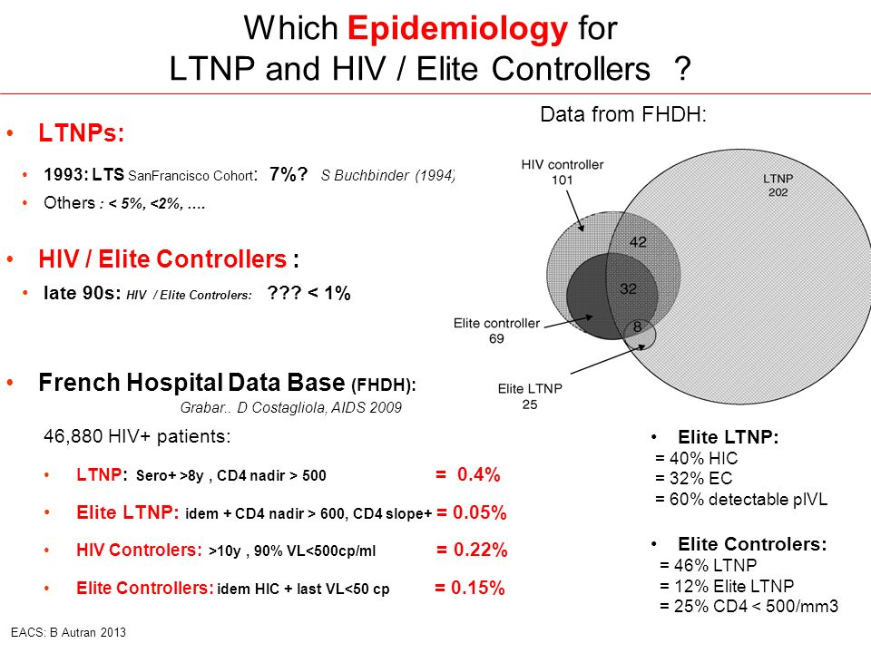 Which Epidemiology for LTNP and HIV / Elite Controllers ? LTNPs: 1993: LTS SanFrancisco Cohort : 7%? S Buchbinder (1994) Others : < 5%, <2%, …. HIV /