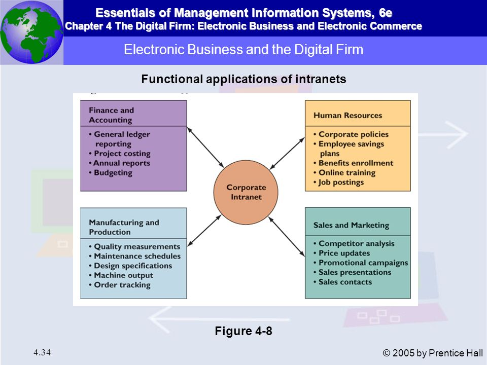 Essentials of Management Information Systems, 6e Chapter 4 The Digital Firm: Electronic Business and Electronic Commerce 4.35 © 2005 by Prentice Hall Pre-Internet, integration costly and difficult Internet technology less expensive than building enterprise systems Intranets: improve coordination among internal business processes Extranets: coordinate processes shared with customers and partners Intranet promotes collaborative commerce Electronic Business and the Digital Firm Business Process Integration