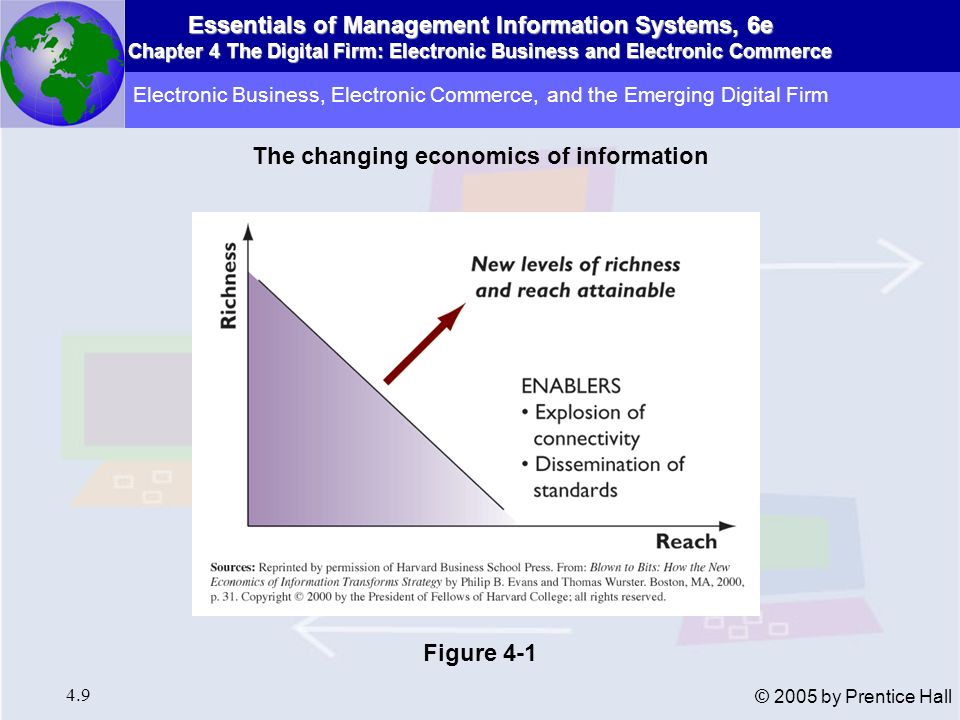 Essentials of Management Information Systems, 6e Chapter 4 The Digital Firm: Electronic Business and Electronic Commerce 4.10 © 2005 by Prentice Hall Internet Business Models Virtual storefront: Sells physical products directly to consumers or businesses.