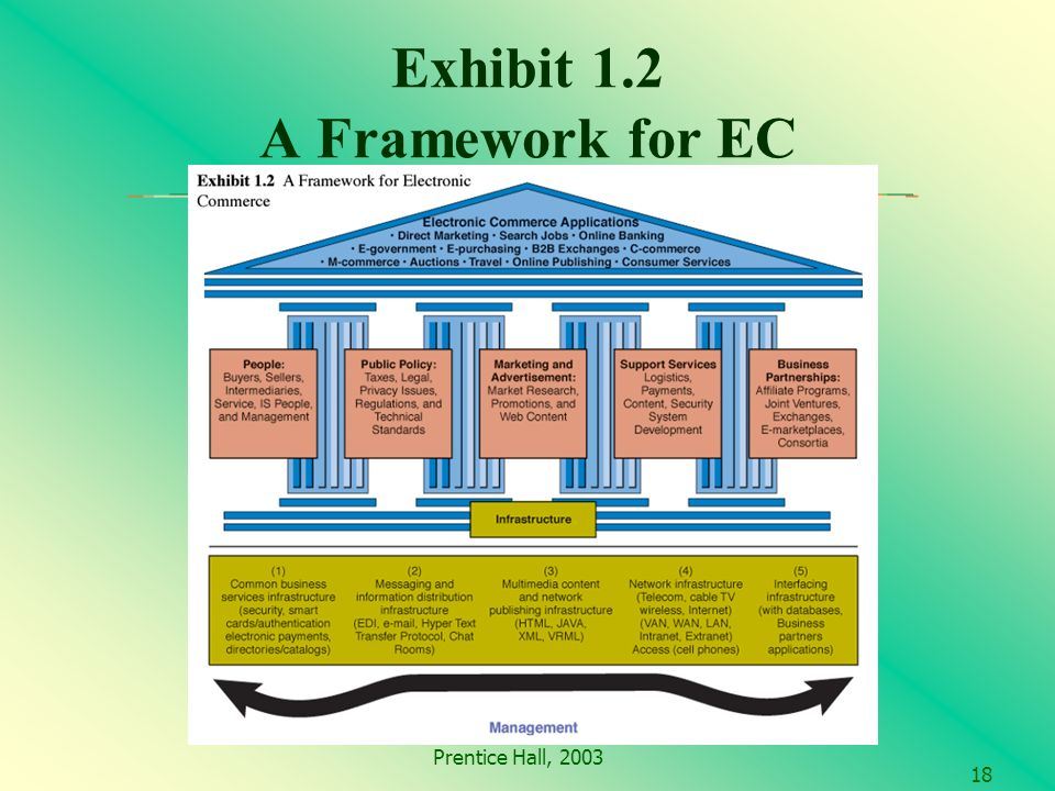 Prentice Hall, 2003 18 Exhibit 1.2 A Framework for EC