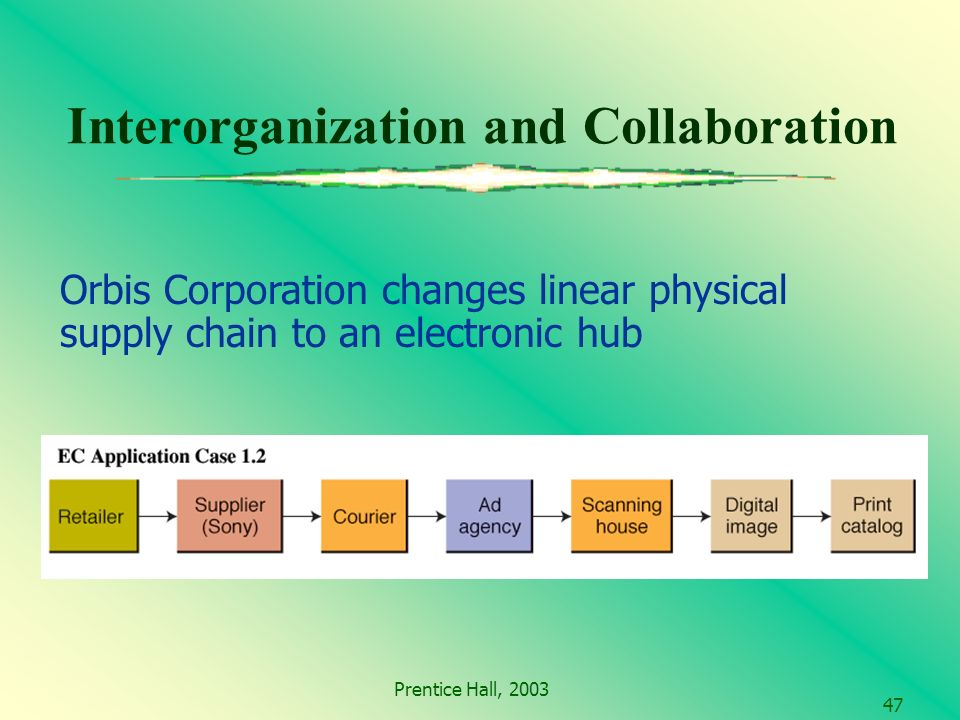 Prentice Hall, Interorganization and Collaboration Orbis Corporation changes linear physical supply chain to an electronic hub