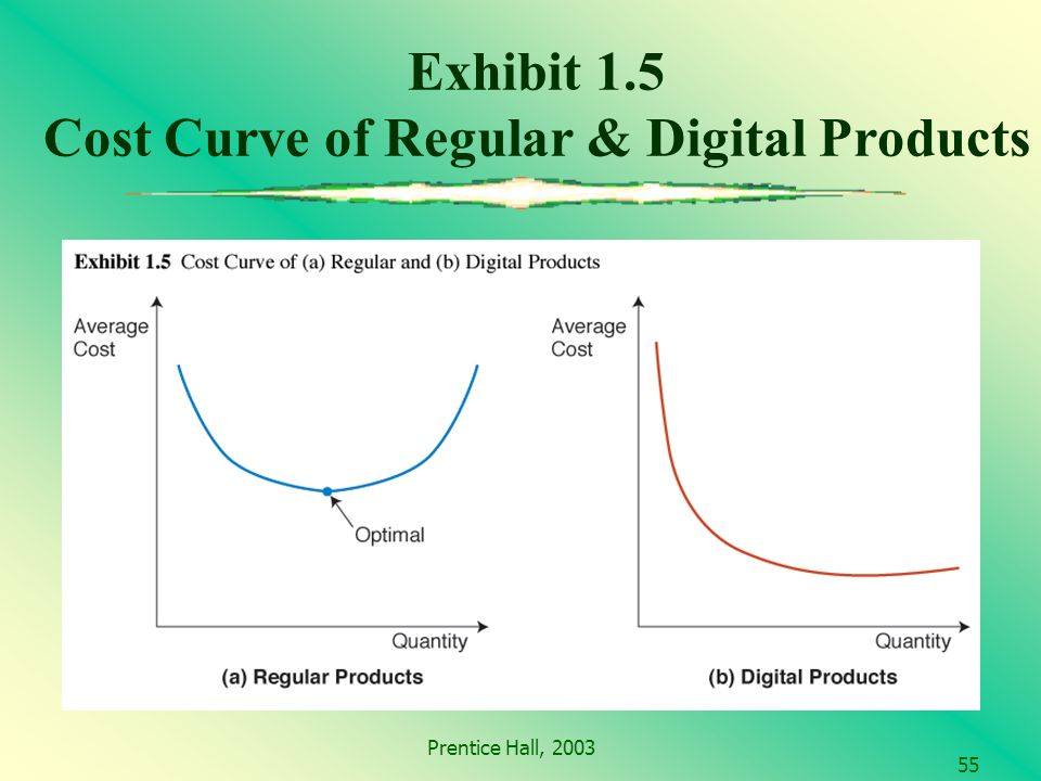 Prentice Hall, Exhibit 1.5 Cost Curve of Regular & Digital Products