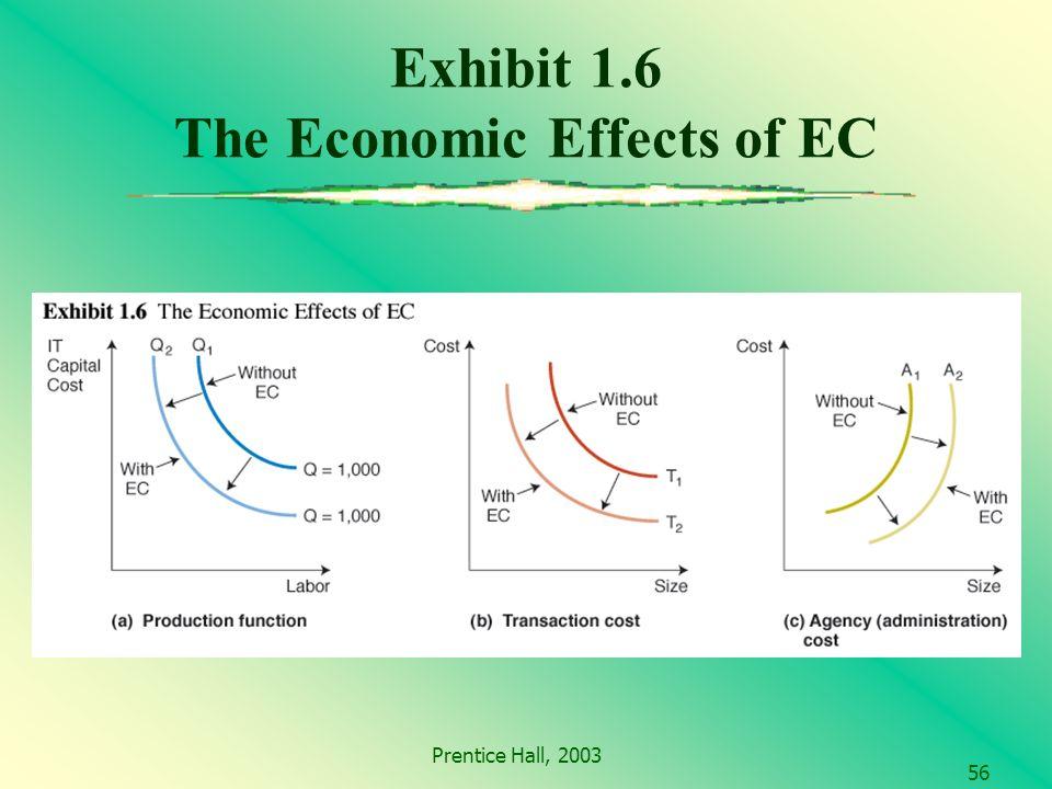 Prentice Hall, 2003 56 Exhibit 1.6 The Economic Effects of EC