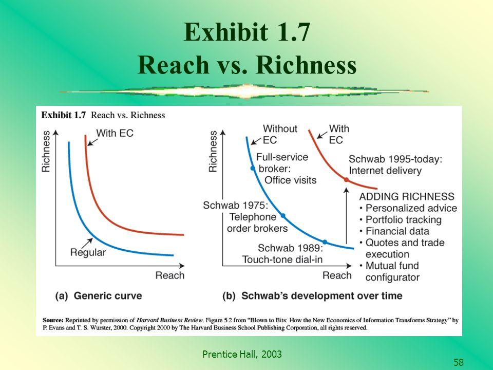 Prentice Hall, 2003 58 Exhibit 1.7 Reach vs. Richness