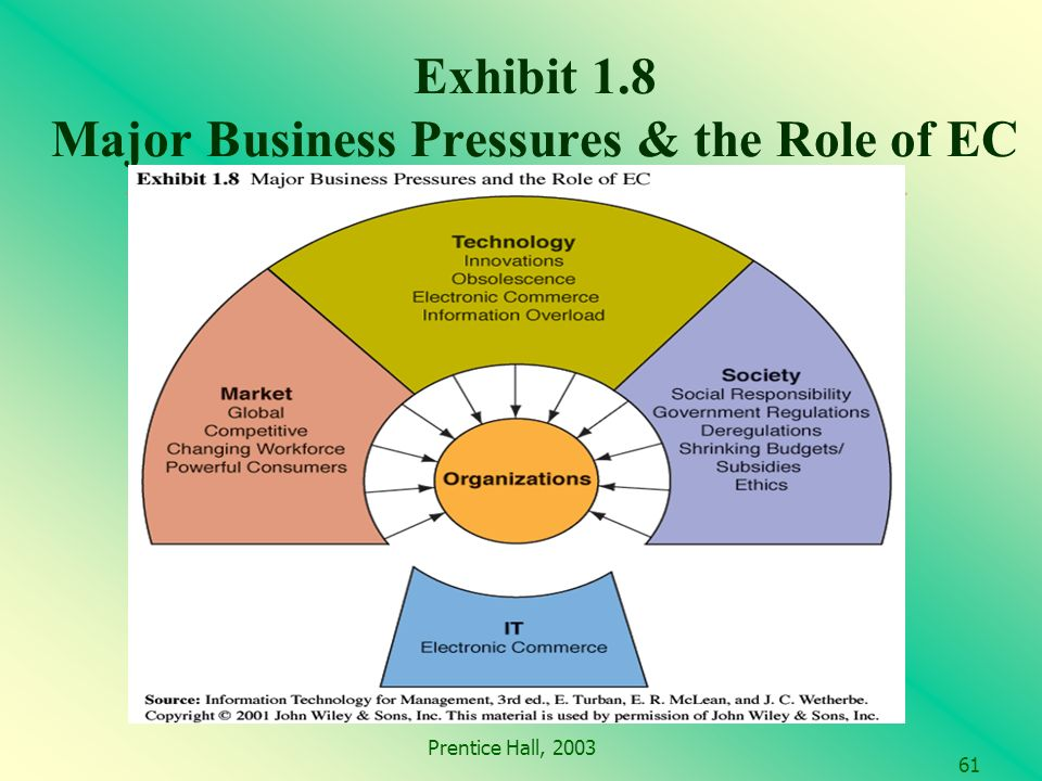 Prentice Hall, 2003 61 Exhibit 1.8 Major Business Pressures & the Role of EC